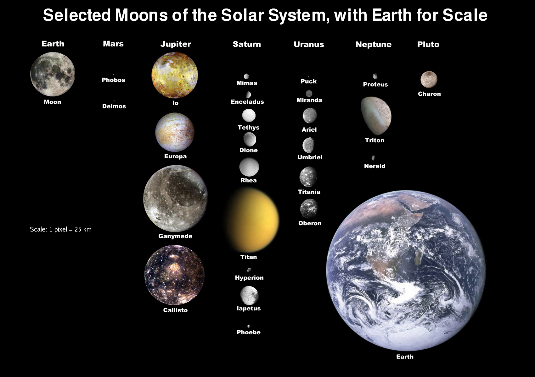 the major moons in solar system - photo #1