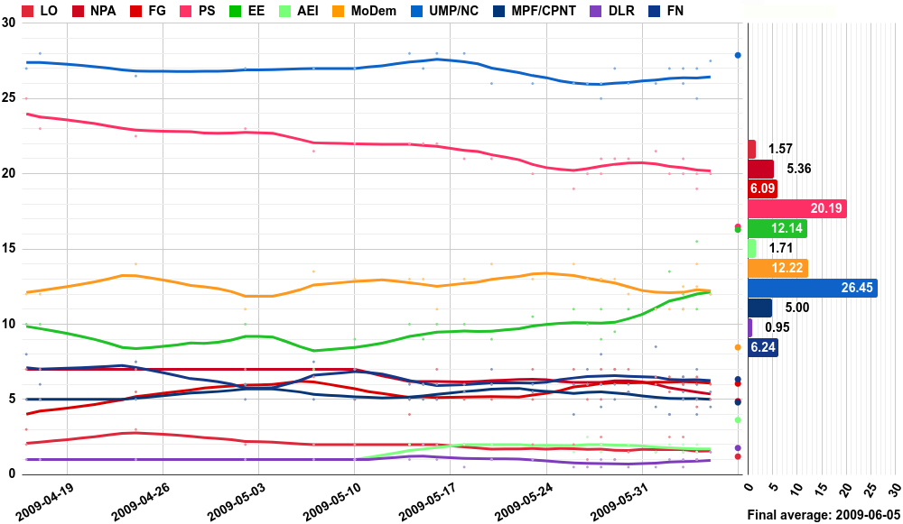 Opinion polling for the European Parliament election, 2009 (France).png