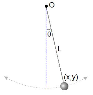 pendulem in simple harmonic motion For simple harmonic motion to be an accurate model for a pendulum, the net force on the object at the end of the pendulum must be proportional to the displacement this is a good approximation when the angle of the swing is small.