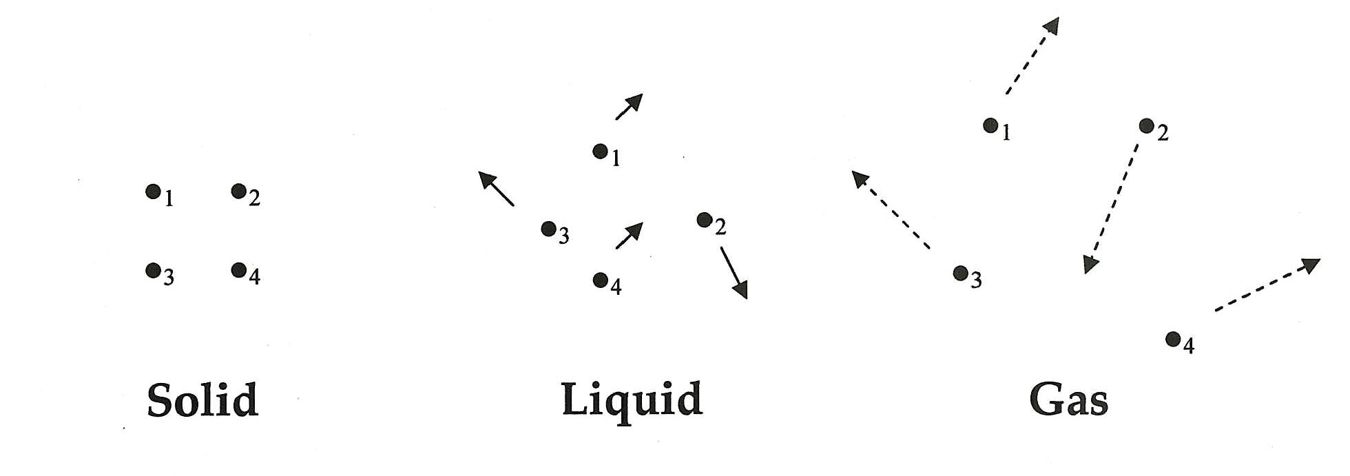 File Solid-liquid-gas jpgSolid Liquid Gas