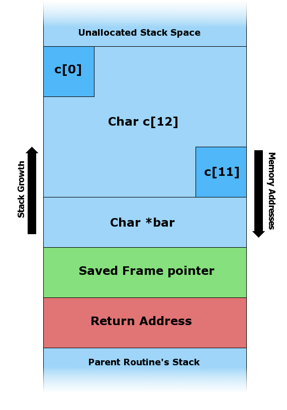 Stack buffer overflow - Wikiwand