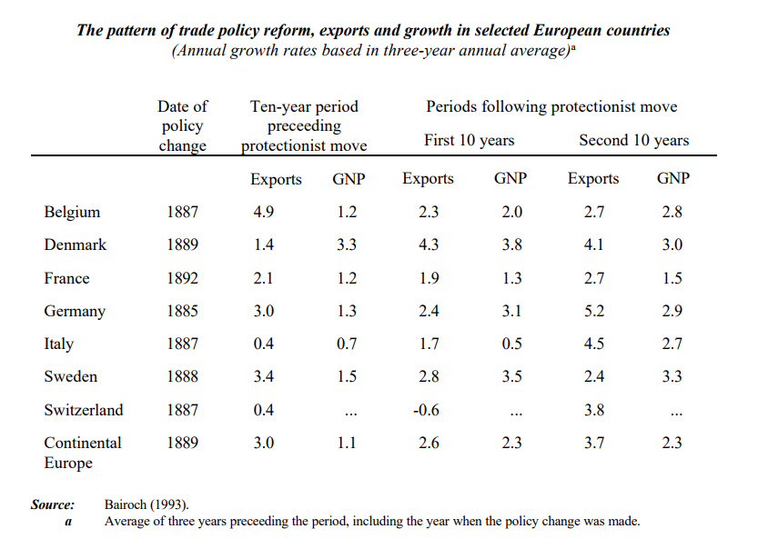 radepolicy,exportsandgrowthinselecteduropeancountries