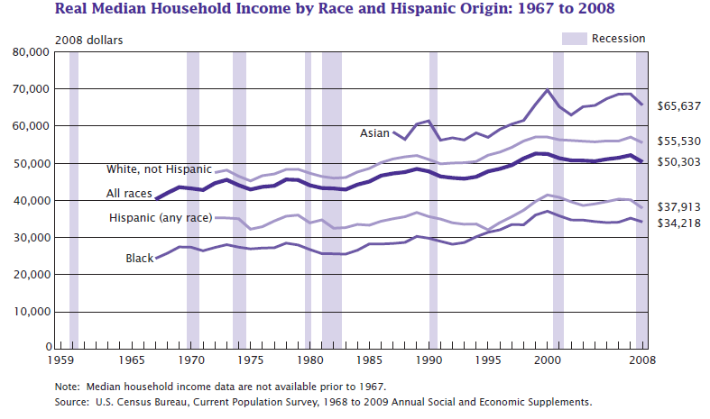 US_real_median_household_income_1967_-_2