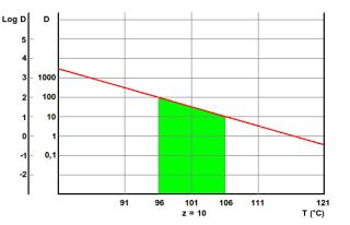 Z-value (temperature) - Wikipedia