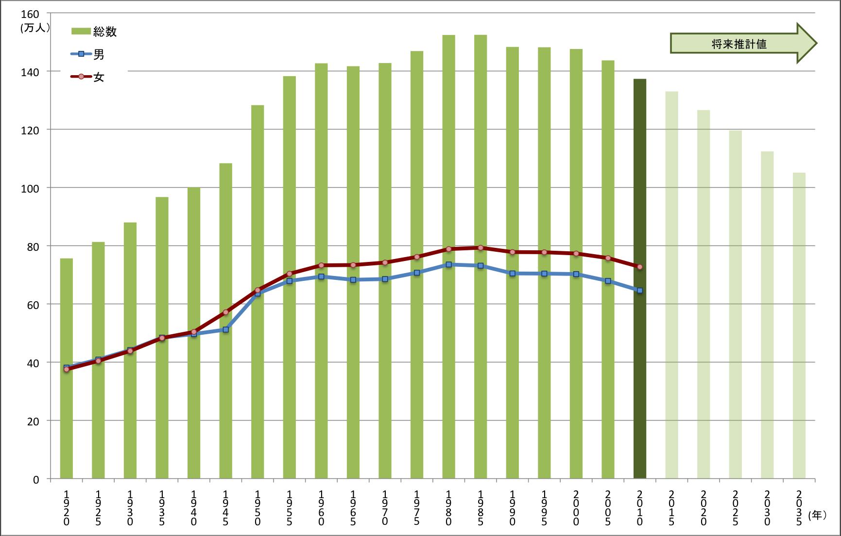 ファイル:09年青森県の人口の推移.png - Wikipedia