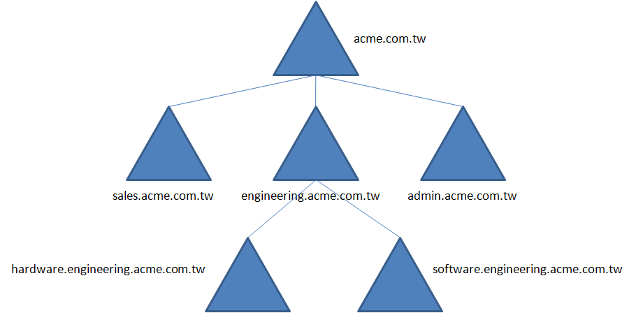 File Activedirectory Domaintree Withsubdomain Png Wikimedia Commons