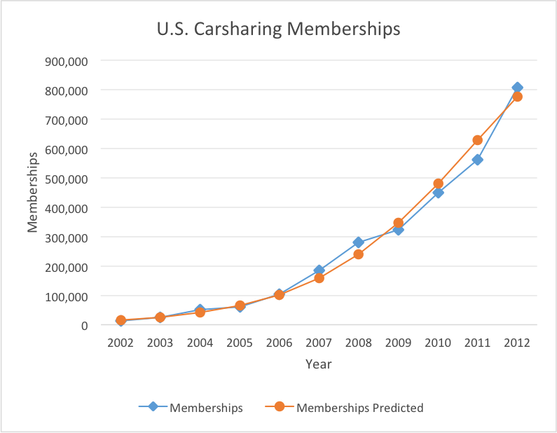 Actual and Predicted Growth of Carsharing in the United States
