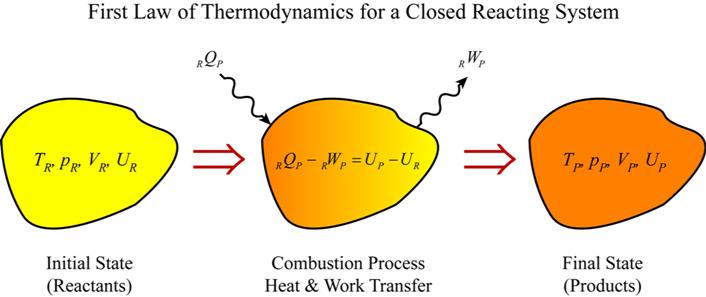 write an essay describing the laws of thermodynamics