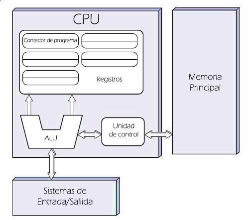 Arquitectura De Von Neumann Wikipedia La Enciclopedia Libre