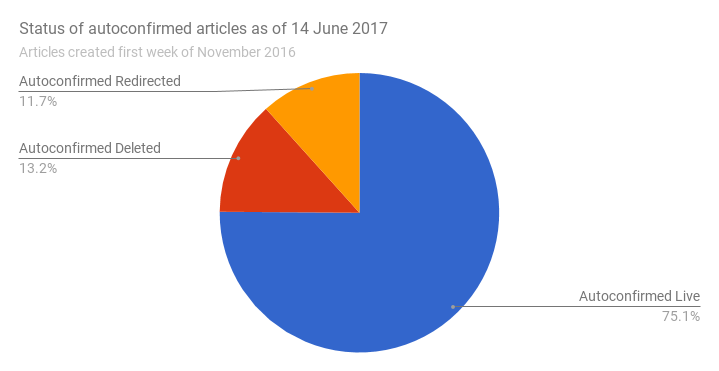 Fileautoconfirmed Article Status Pie Chart 14 June 2017g