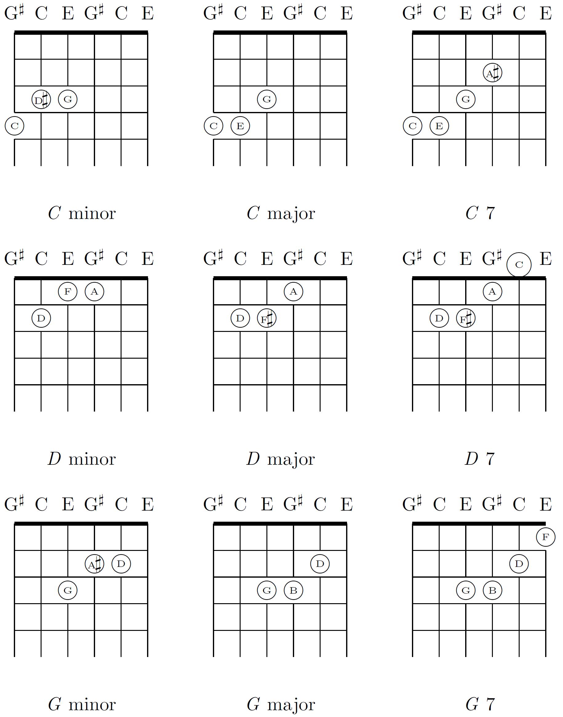 Filechords in major thirds tuning c d g minor major dominant filechords in major thirds tuning c d g minor hexwebz Images