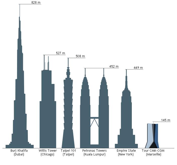 Description Comparaison hauteur Tour CMA-CGM.png