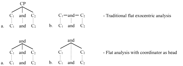 Flat analysis of coordinate structures