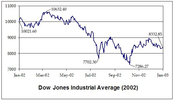 File:DJIA2002.png