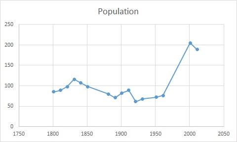 File:Dunton population time series 1801- 2011.jpg