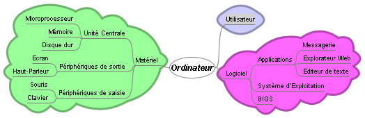 Exemple de carte heuristique dessinée avec freemind