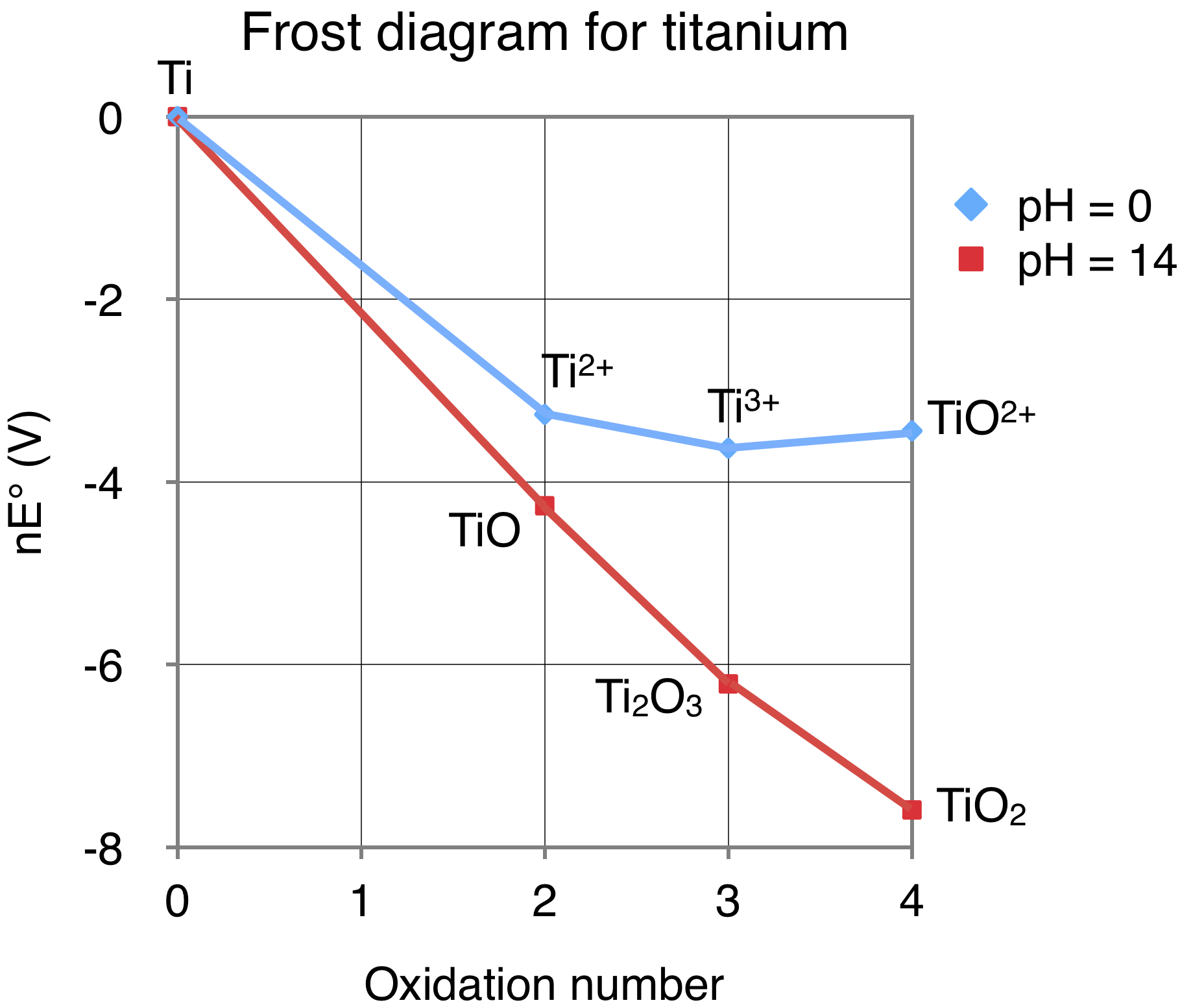 titanium phase diagram iron titanium frost diagram file:frost diagram for titanium.png - wikimedia commons
