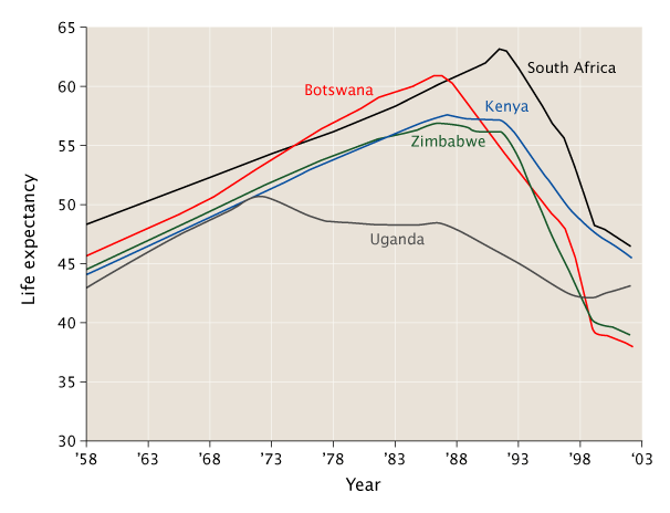 Graph showing a significant dip in life expectancy for some African countries. Coincides with the rise of HIV/AIDS