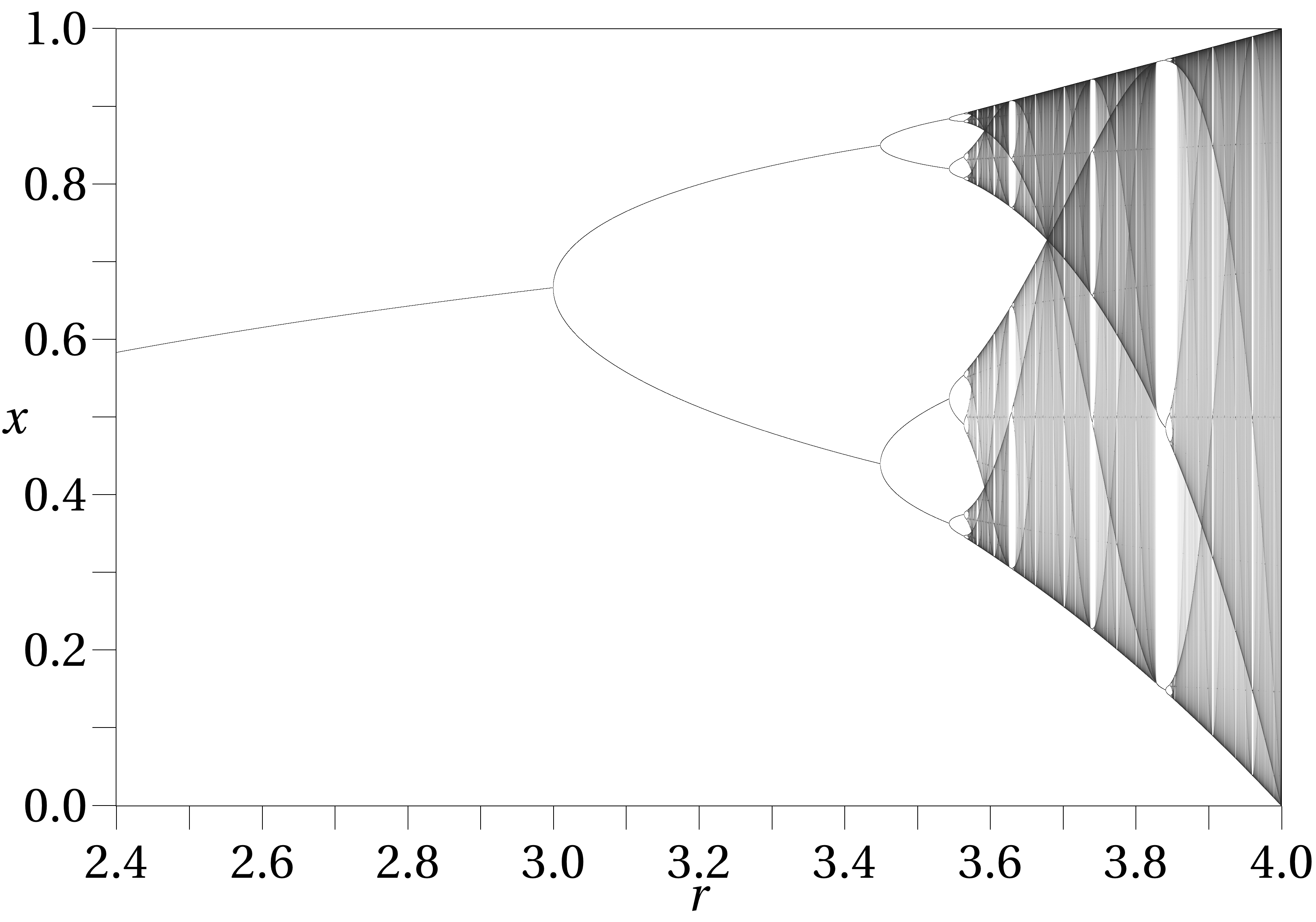 Typical logistic map (courtesy Wikipedia)