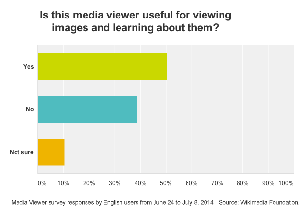 File:Media Viewer - English Survey - Overall Approval Graph - Last 2 Weeks - June 24 - July 8 2014.png