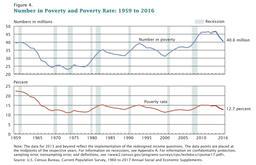 poverty in the united states and In the united states, the official poverty rate for 2012 stood at 15 percent based on the national poverty line which is equivalent to around $16 per.