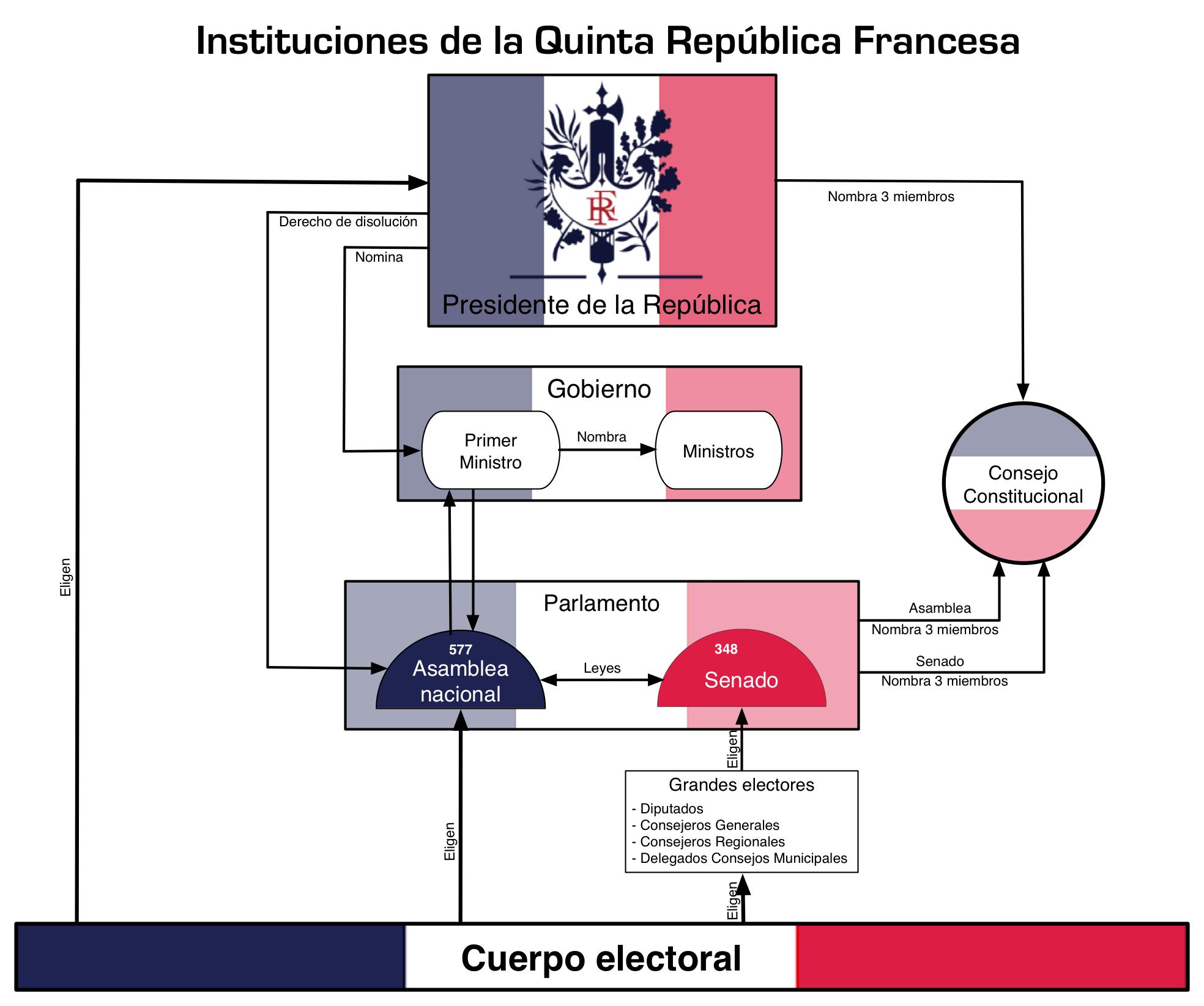 File organigrama instituciones pol ticas for Republica francesa wikipedia