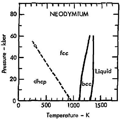 Filephase Diagram Of Neodymium 1975g Wikimedia Commons