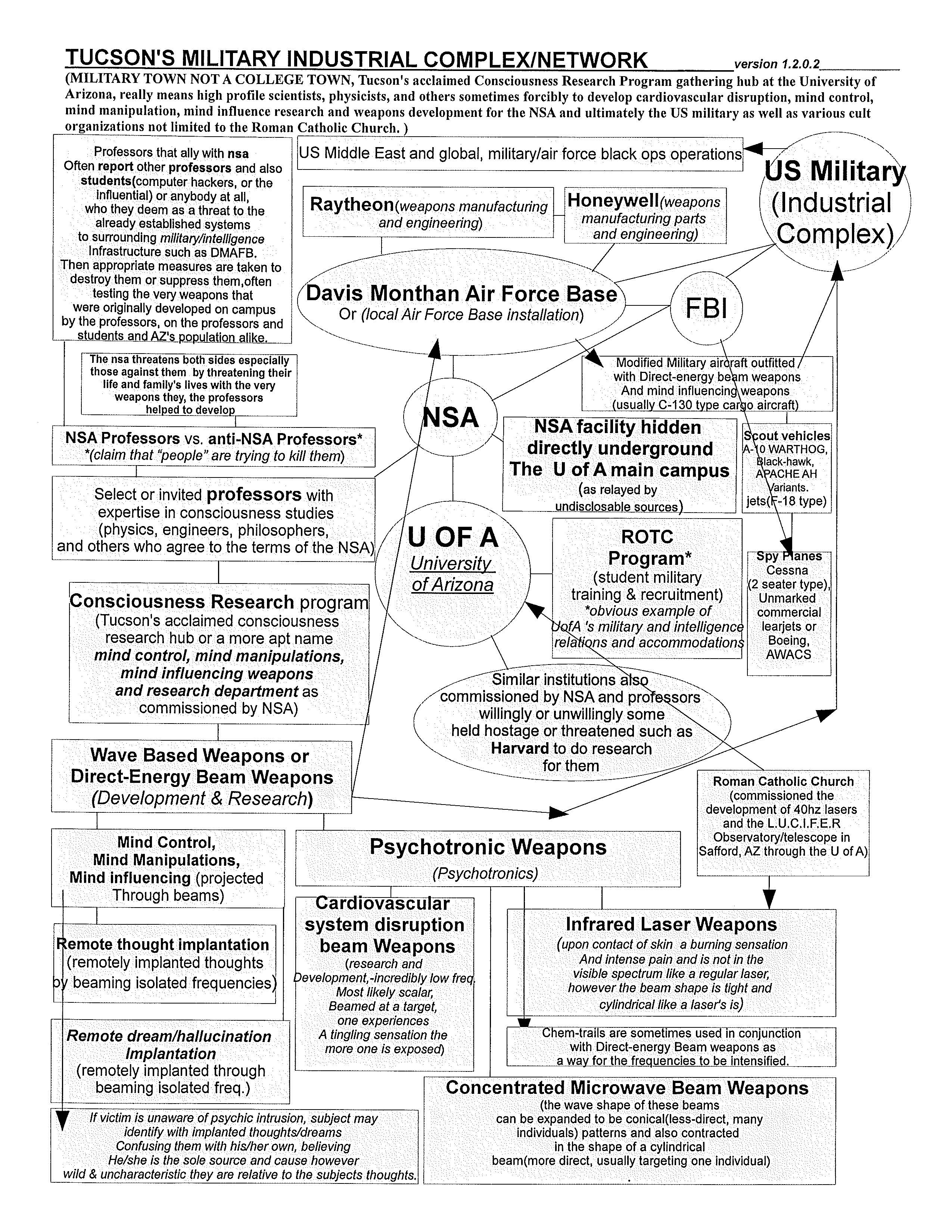 File:Tucson Military Industrial Complex-Network jpg