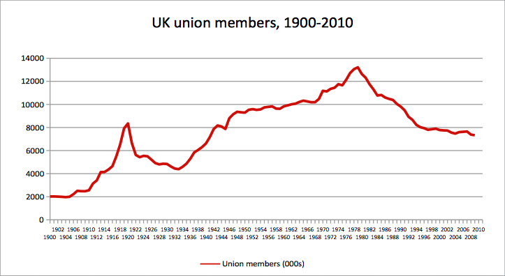 erosion of trade union power since As the erosion of union membership is likely to weaken the bargaining power of unions and therefore unions' impact on the labor market (fitzenberger et al 2008), the results of wage bargaining are likely to deteriorate from the perspective of union members at the same time, the development might increase labor market efficiency and result.