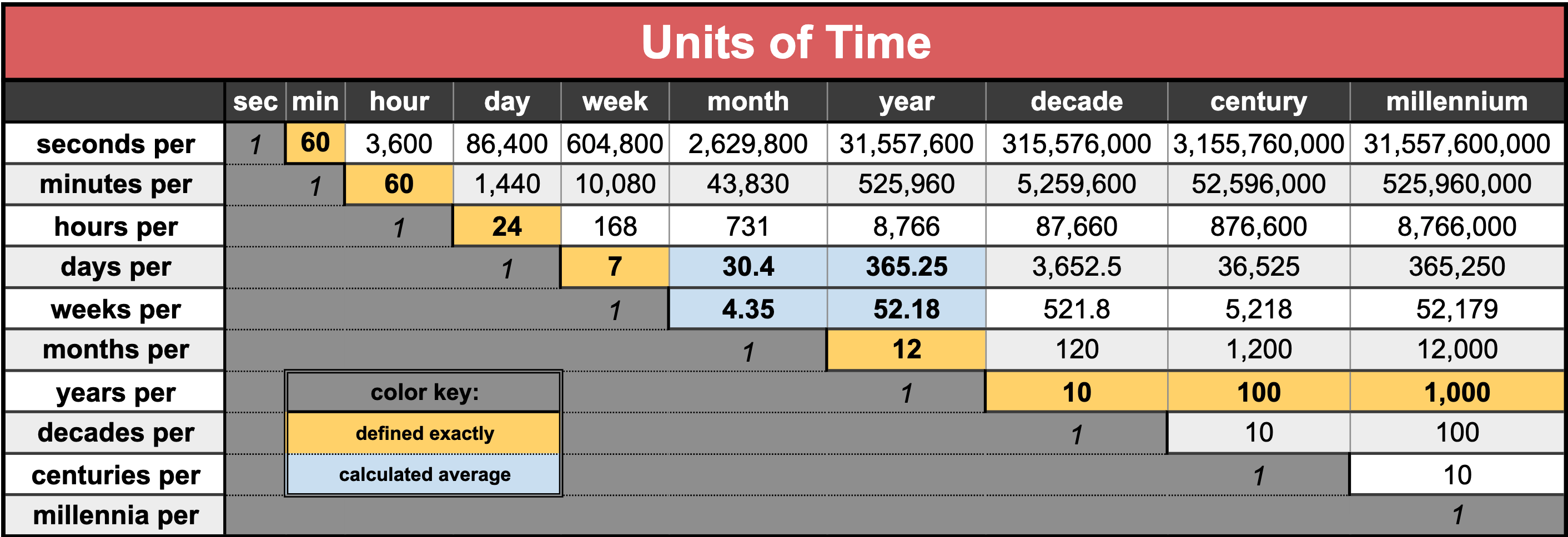 Unit Of Time Wikipedia Chronemics is the study of the role of time in communication. unit of time wikipedia