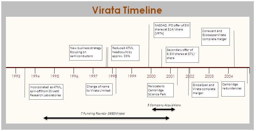 virata corporation - wikipedia, Powerpoint templates