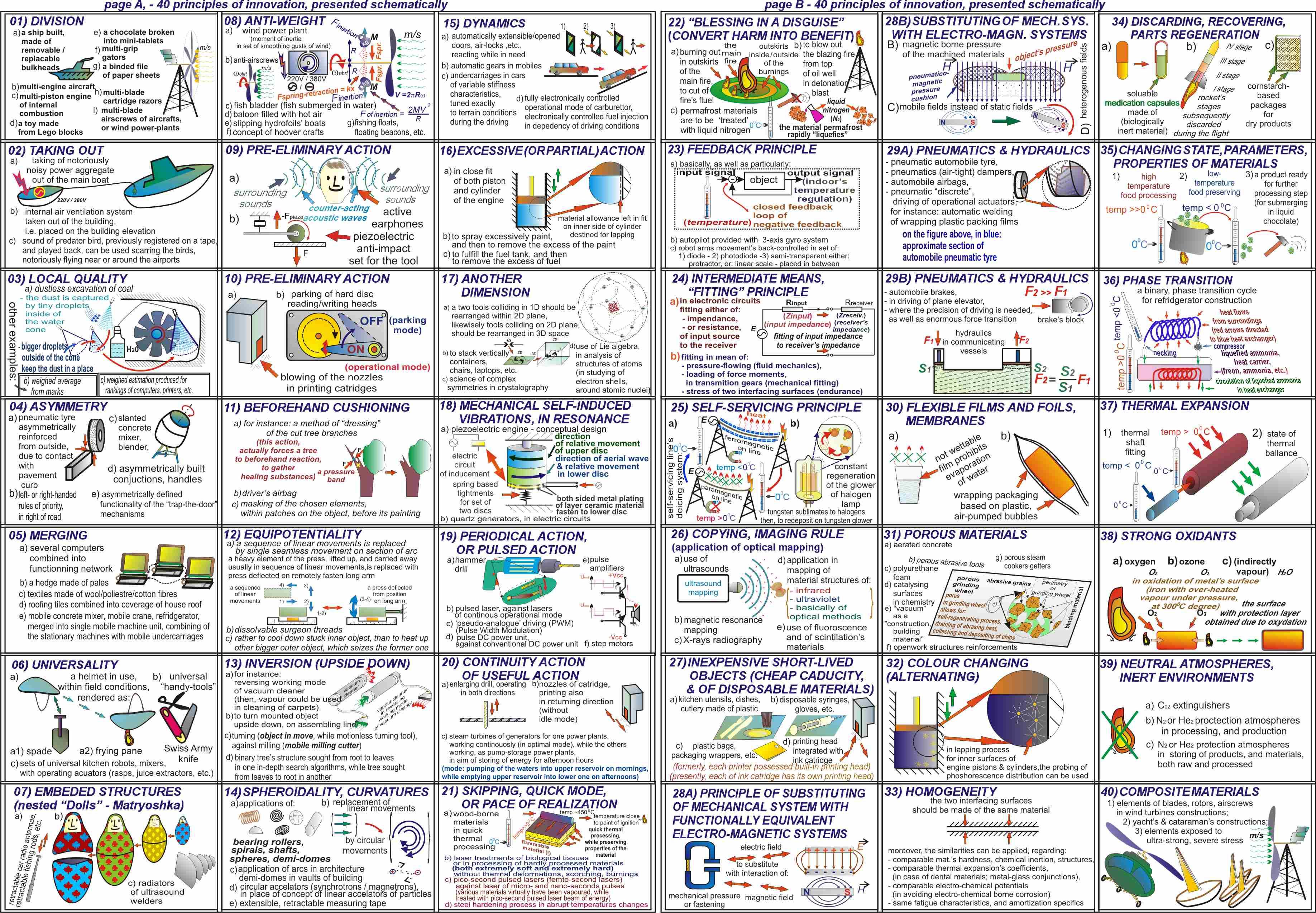 File:40 principles of TRIZ method 225dpi.jpg - Wikimedia Commons