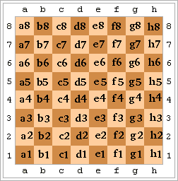 Nombre para cada escaque según notación algebraica.