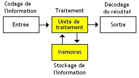 Quelles sont les mémoires d'un ordinateur