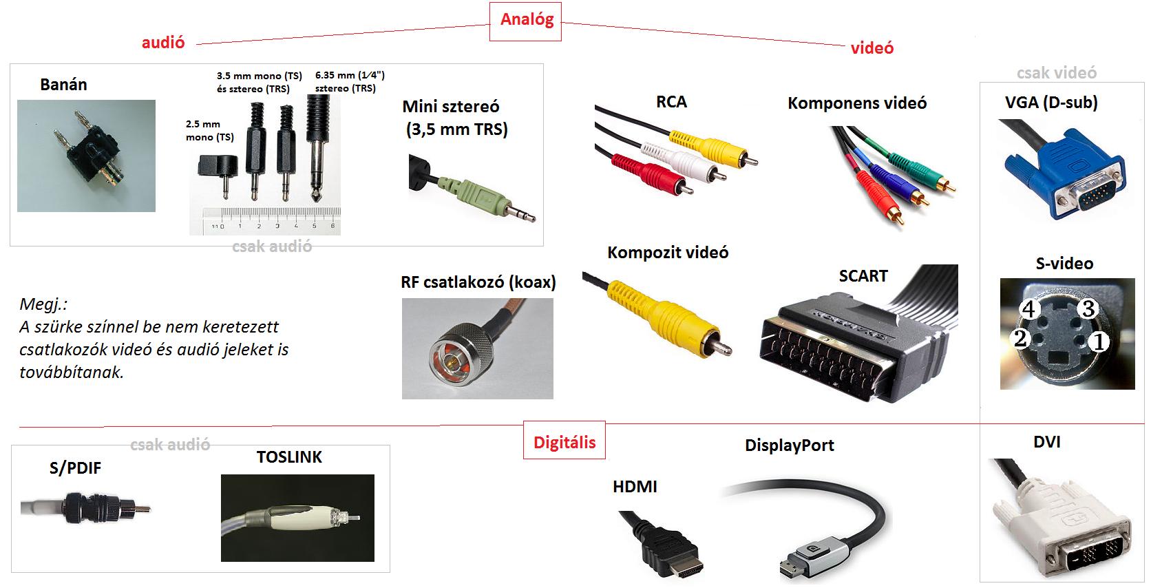 Országlista (hálózati feszültség, frekvencia, csatlakozó-típusok)[szerkesztés].