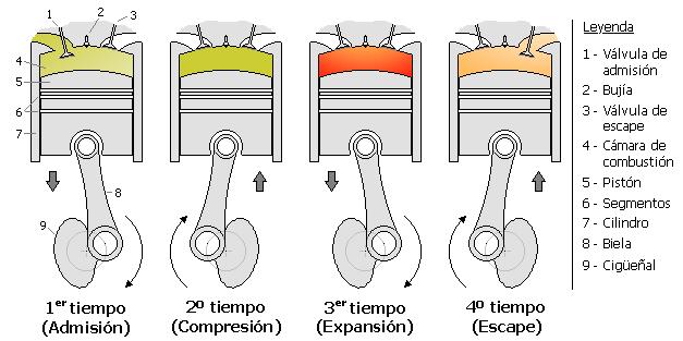 Resultado de imagen para motor otto de 4 tiempos