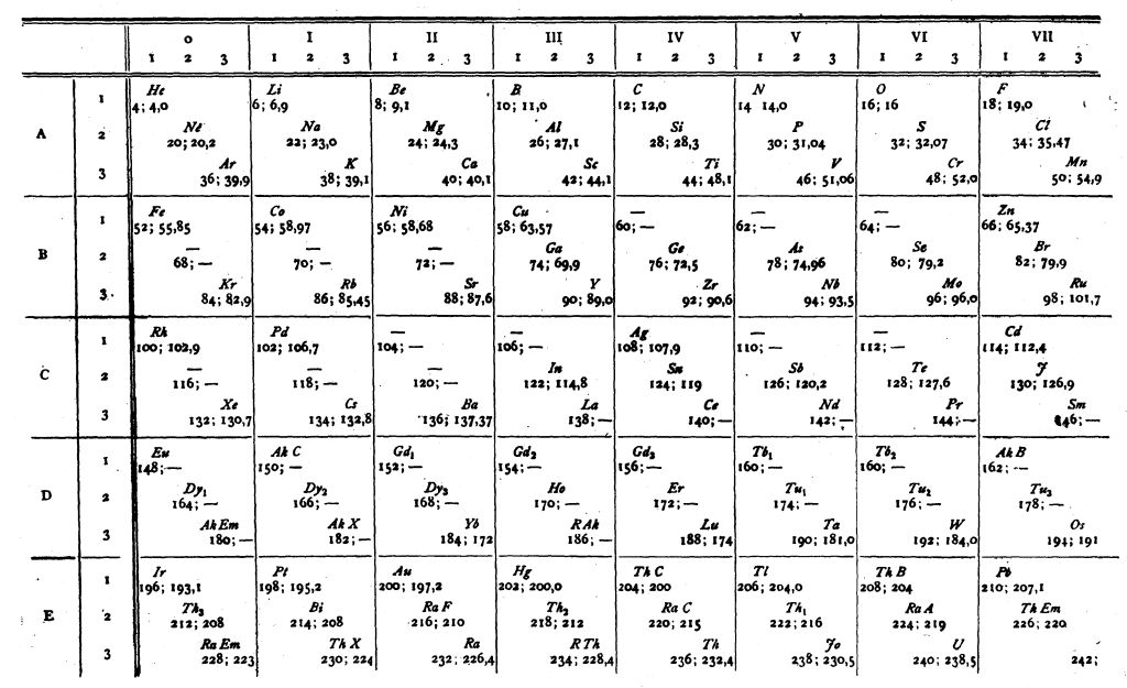Periodic Table periodic table jpg : File:Cubic periodic table van den Broek.jpg - Wikimedia Commons
