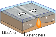 This diagram shows a hotspot under diverging continental plates.