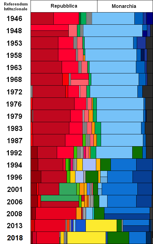 Graph of Italian general elections