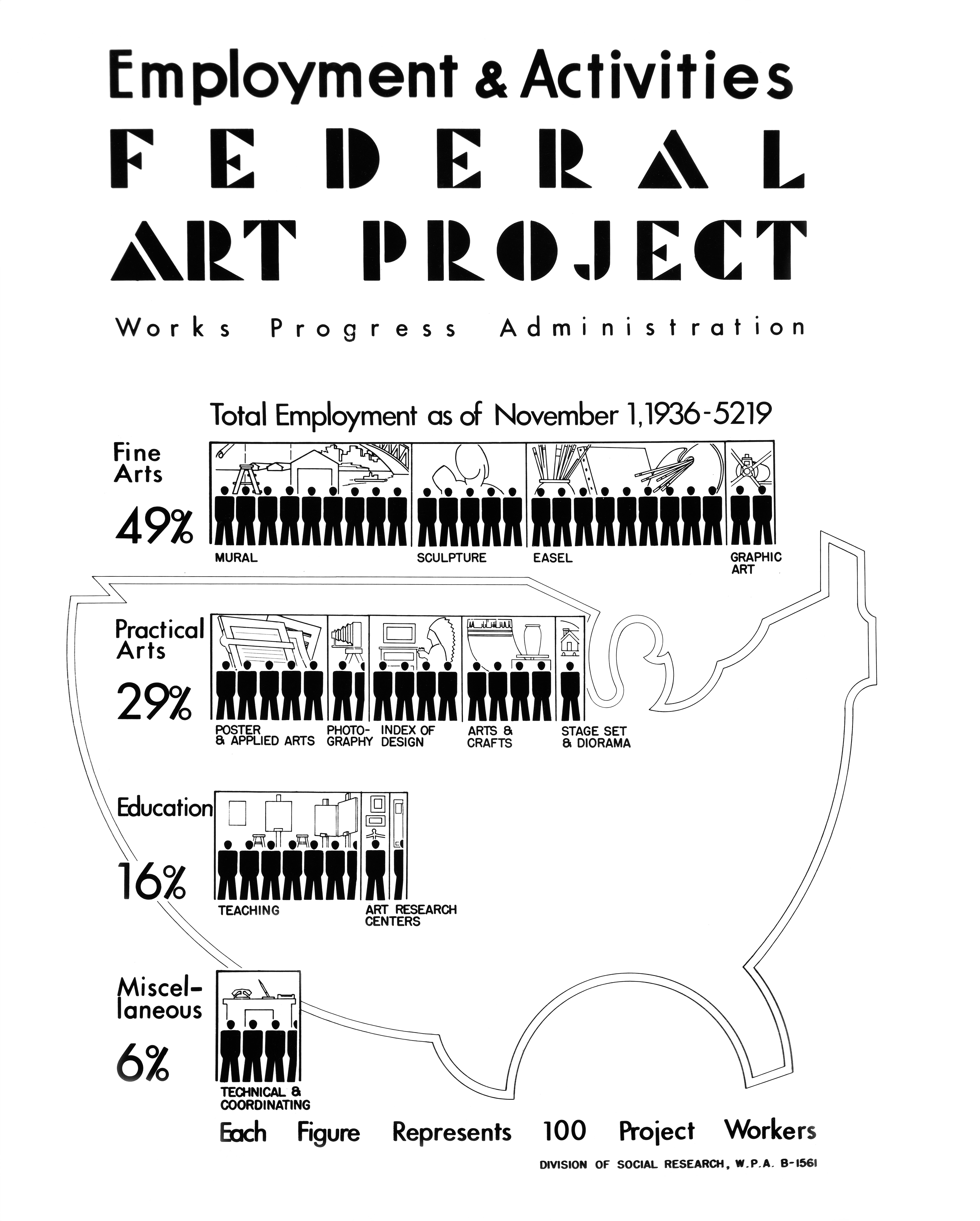 Augusta Savage Federal Art Project
