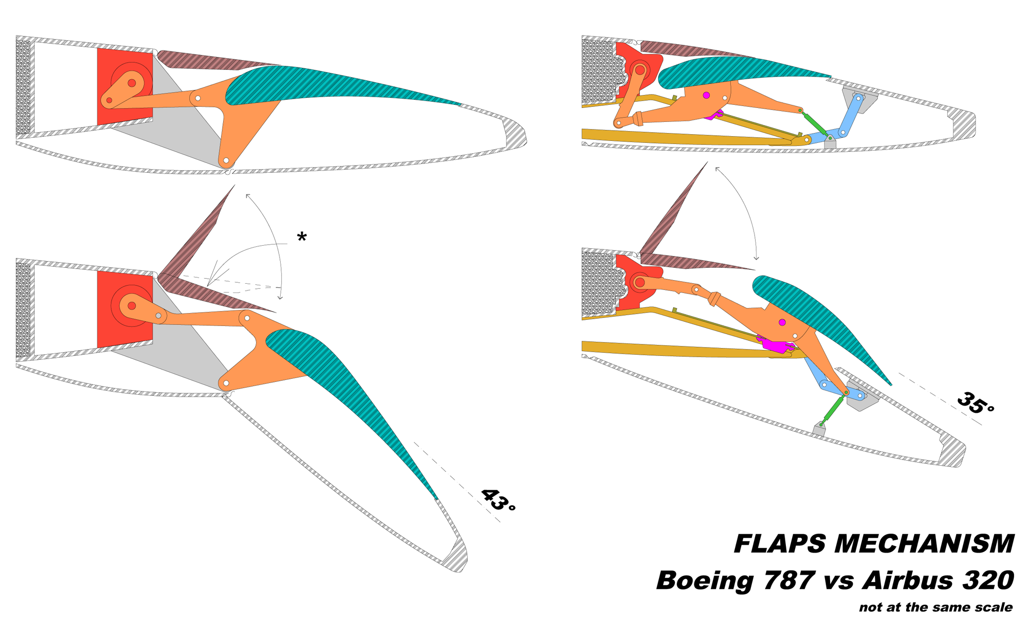 http://upload.wikimedia.org/wikipedia/commons/5/51/Flaps_Mechanism_B787_A320.png