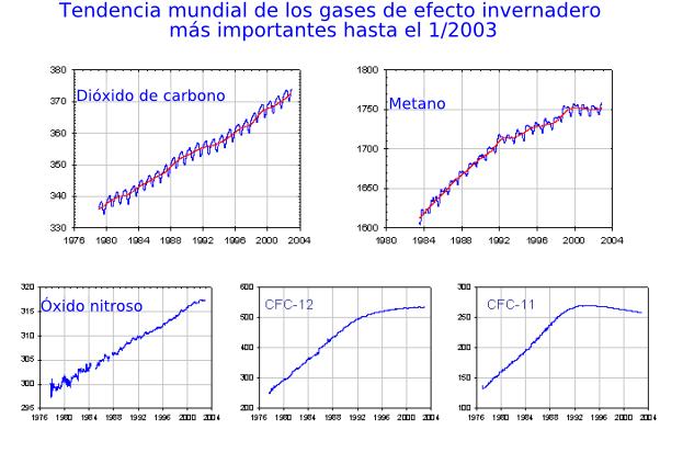 File:Gases de efecto invernadero.es.png