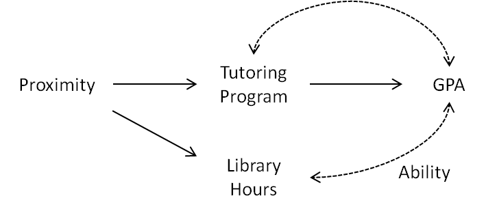 ファイル instrumental variable example effect of tutoring 3 png