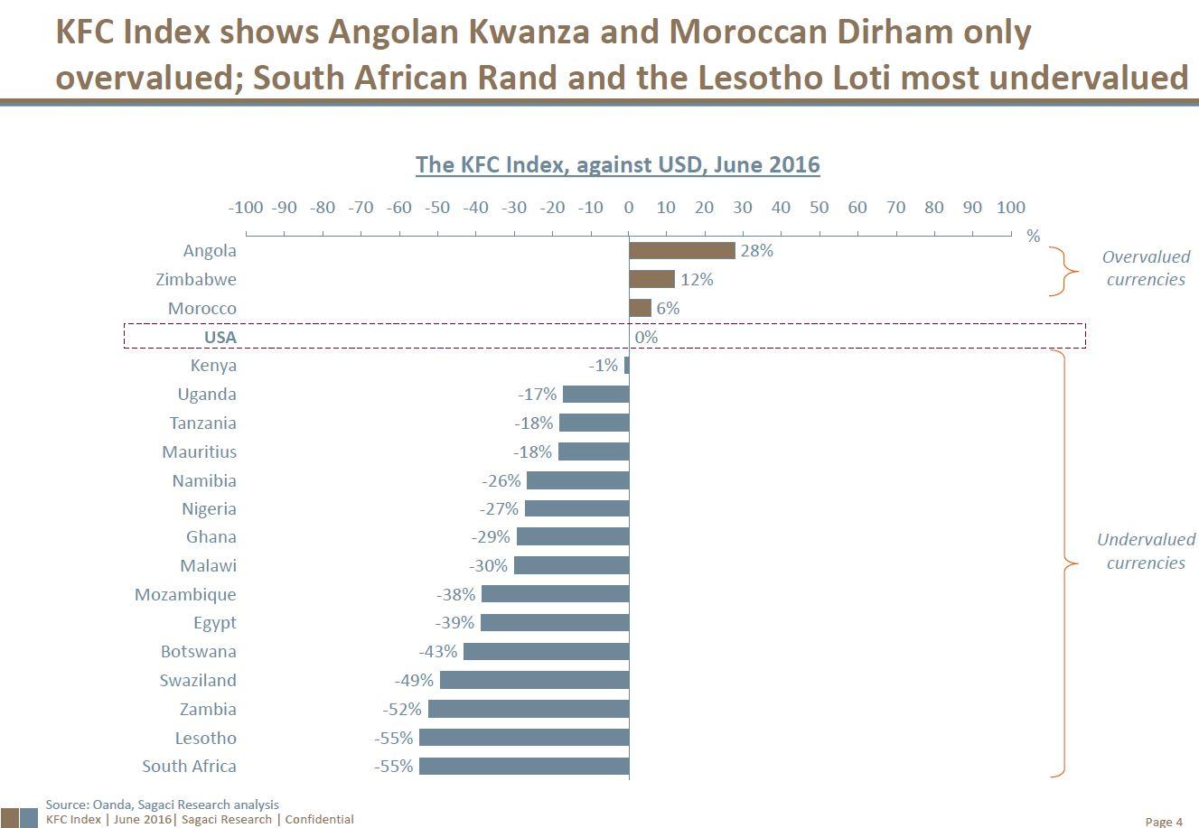 Number Chart 1 100: June chart KFC Index.jpg - Wikimedia Commons,Chart