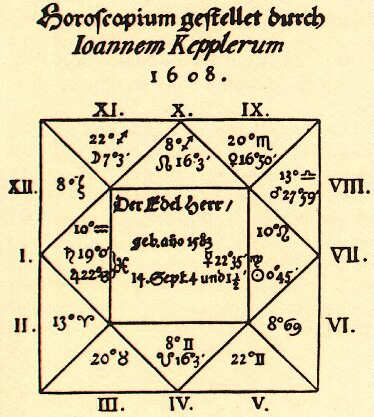 Kepler-Wallenstein-Horoskop.