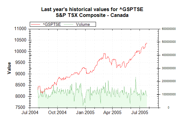 Market Data Index GSPTSE on 20050726 202626 UTC.png