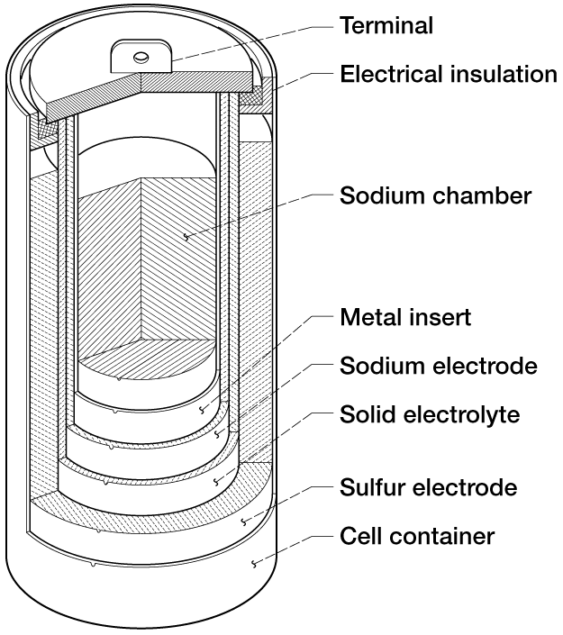 sodium sulfur battery wikipedia. Black Bedroom Furniture Sets. Home Design Ideas