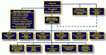 Structure of the United States Navy - Wikiwand