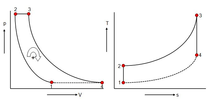 file pv and ts diagram brayton-joule cycle jpg