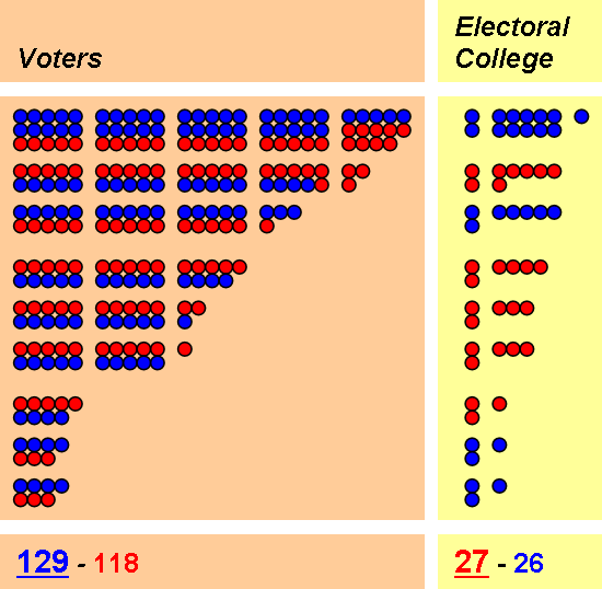 a critique of electoral college system in united states The mode of appointment of the chief magistrate of the united states is almost the only part of the system which has escaped without severe censure the electoral college system, when combined with the winner-take-all rule.
